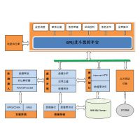 GIS监控系统 GPS监控平台 GPS部标系统