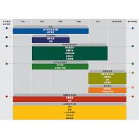 SAP制造企业生产过程执行管理系统供应商长沙达策