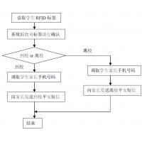 RFID家校通管理系统