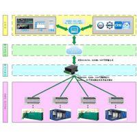 物联网集控系统设备采集与预处理压缩机禾传自动化