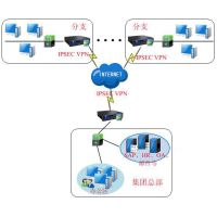 深信服虚拟化、虚拟化桌面,虚拟化科技 广东思瑞科技