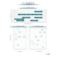 圆形化衬底(PSS)正性 负性 光刻胶 PR 安智AZ AZGXR-601 干法刻蚀