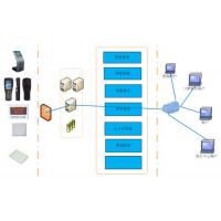 RFID档案管理系统.实现对档案立卷,归档,借阅,统计,鉴定销毁高效无差错和全程可追溯管理