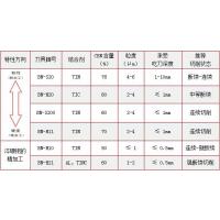 洗削淬硬钢用华菱超硬CBN刀具解决加工难题(华菱BN-H10,BN-H20)