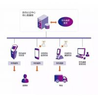 RFID防伪溯源系统物品智能化数据采集管理辨别真伪系统