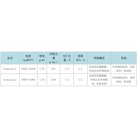 科思创Desmocap11封闭型异氰酸酯增韧剂