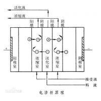 电渗析、EDI设备