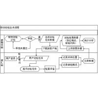 RFID安全巡检管理系统智能化数据采集物品管理系统