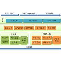 广凌招标采购管理系统实现采购管理高效化、透明化