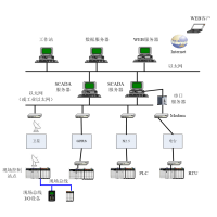 自动化集散控制系统