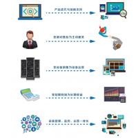 工业设备物联网一站式解决方案 菲利科物联网