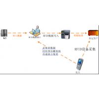 RFID 固定资产盘点软件
