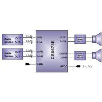 CS8673 40W立体声、80W单声道免电感D类音频功放IC