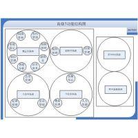 思迅软件商鼎7购物中心管理系统,是专门针对大、中型购物中心和百货商场企业的现代化信息管理系统