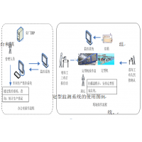 染厂机联网,染缸集控,定型机在线监测,工艺监测