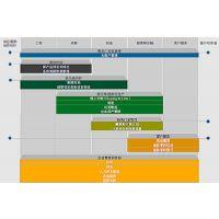 河北SAP服务代理商达策提供SAP B1化工ERP管理软件