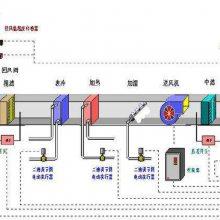 医用洁净室空调自动化自控系统西门子PLC自控柜