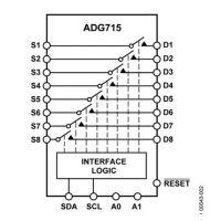 ADG715BRUZ-REEL7【ADI专营】其他IC 八通道单刀单掷开关