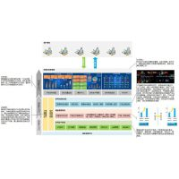 MES系统软件对制造过程管理