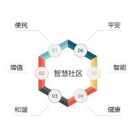万城互联智慧社区管理系统 全套服务整体化平台