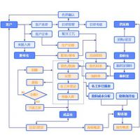 印染SAP系统 SAP B1印染行业ERP管理软件公司长沙达策