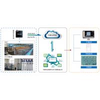 污水处理物联网 水质在线监测 菲利科