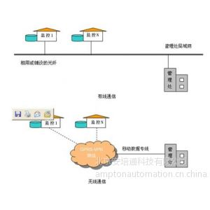 供应城市消防网络监控系统方案