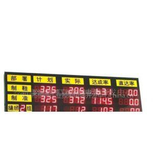 供应生产统计看板生产班组管理看板