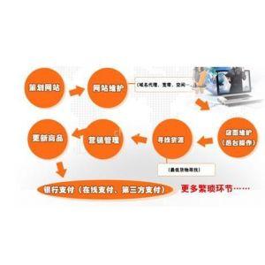 供应网店加盟,网店怎么开,需要投资多少钱?选择北京天易网联