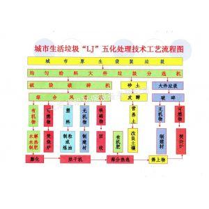 供应提供生活垃圾处理方式方案上海季明