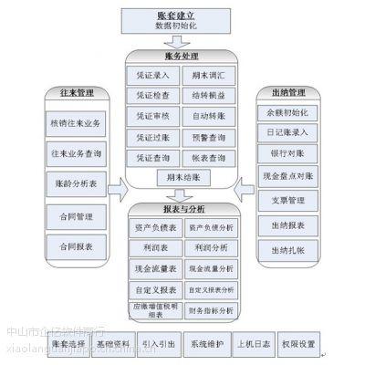供应中山小榄金蝶KIS迷你版正版财务软件 中山金蝶软件有限公司