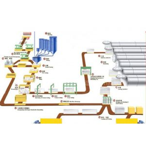 供应湖南怀化专业生产加气块设备|加气混凝土砌块价格