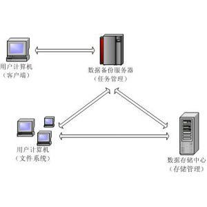 供应【捷科备份存储软件】供应备份存储软件_备份存储软件厂家直销