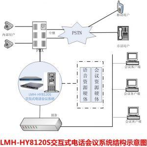 供应LMH-HY8000系列 交互式数字电话会议系统