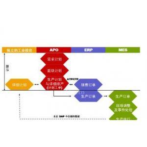 供应:五金ERP、电子ERP、塑胶ERP、机械ERP、电池行业ERP、,MES制造执行系统、贸易软件