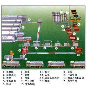 供应加气混凝土砌块设备生产企业提升产品优化服务