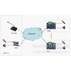 供应煤矿专用网络音频模块