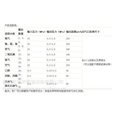 气体汇流排供应商|气体汇流排价格