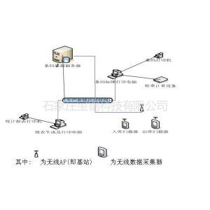 供应工业条形码管理系统