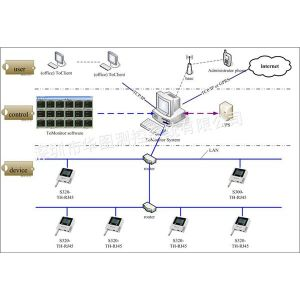 供应专业实时监测系统,无线远程监测,信号好,数据不会丢失,短信和邮件报警。便捷实惠