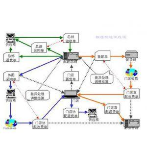 供应商业管理软件
