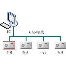 供应CAN总线语音广播对讲系统