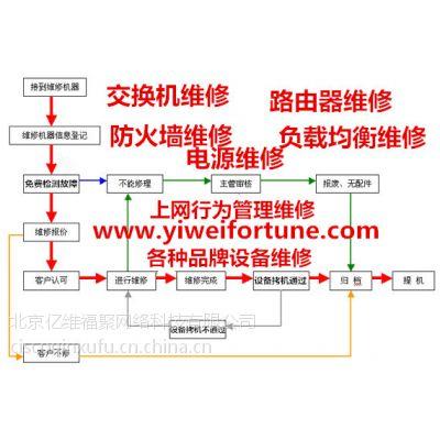 供应华三交换机维修H3C路由器维修H3C防火墙维修