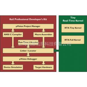 供应Keil pk51开发软件工具 购买|代理︱销售︱下载︱价格|优惠|试用|