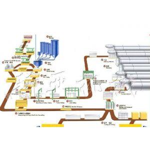 供应为什么说加气混凝土设备制品保温性好?