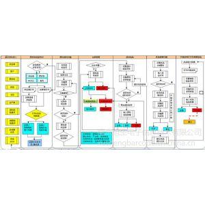 供应手持终端软件编程|PDA软件开发|PDA软件编程|PDA系统开发