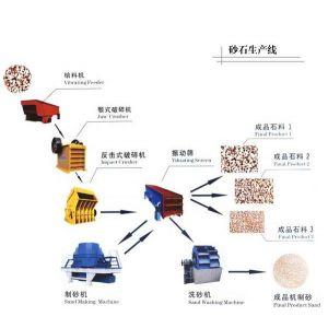 郑州泰宏矿山机械有限公司专业设计、生产整套碎石生产