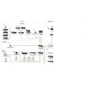 供应豪威安防-弱电系统集成类