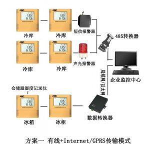 供应血库温湿度监管系统