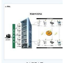 供应昆仑KL-0智能楼宇监测系统